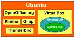 Ubuntu diagram showing VirtualBox